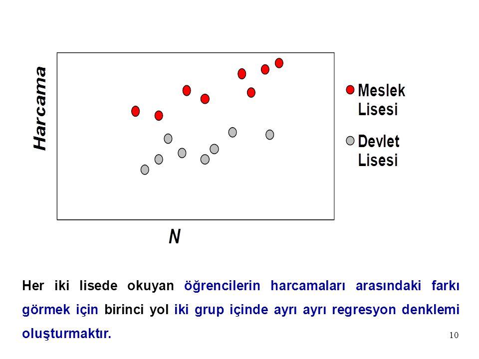 Her iki lisede okuyan öğrencilerin harcamaları arasındaki farkı görmek için birinci yol iki grup içinde ayrı ayrı regresyon denklemi oluşturmaktır.