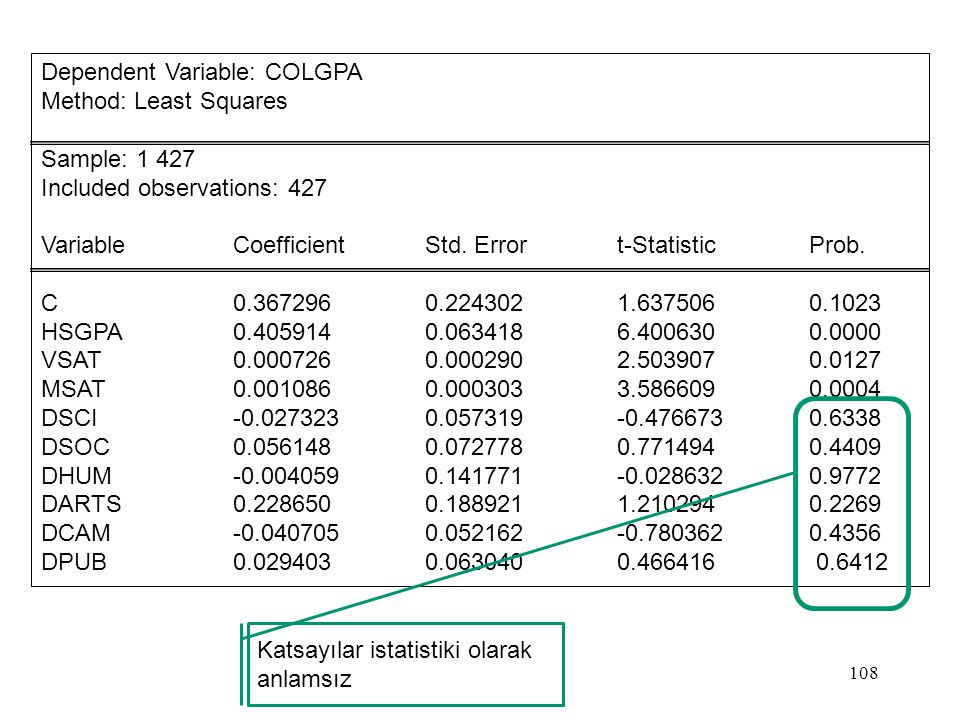 Dependent Variable: COLGPA Method: Least Squares Sample: 1 427