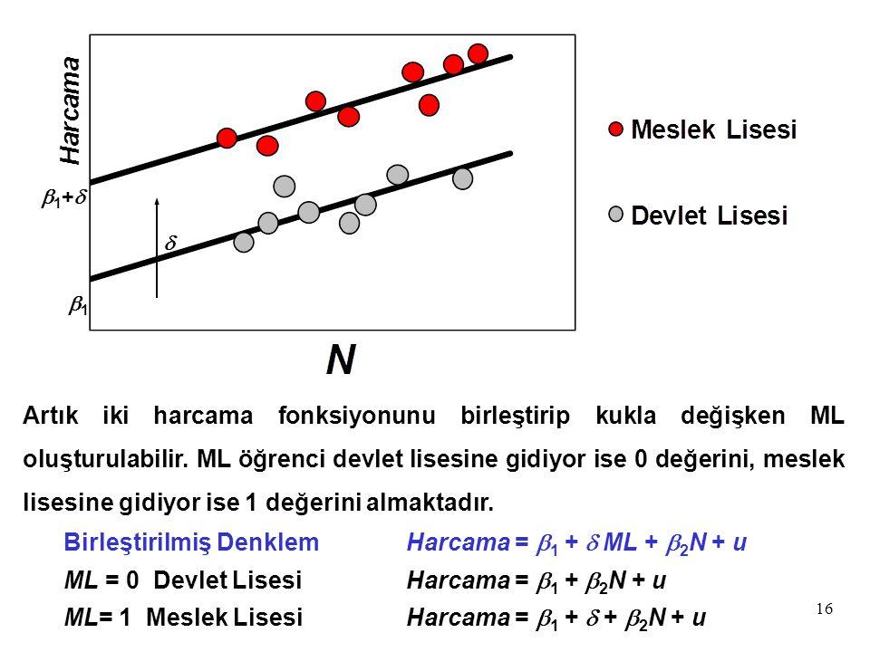 Birleştirilmiş Denklem Harcama = b1 + d ML + b2N + u