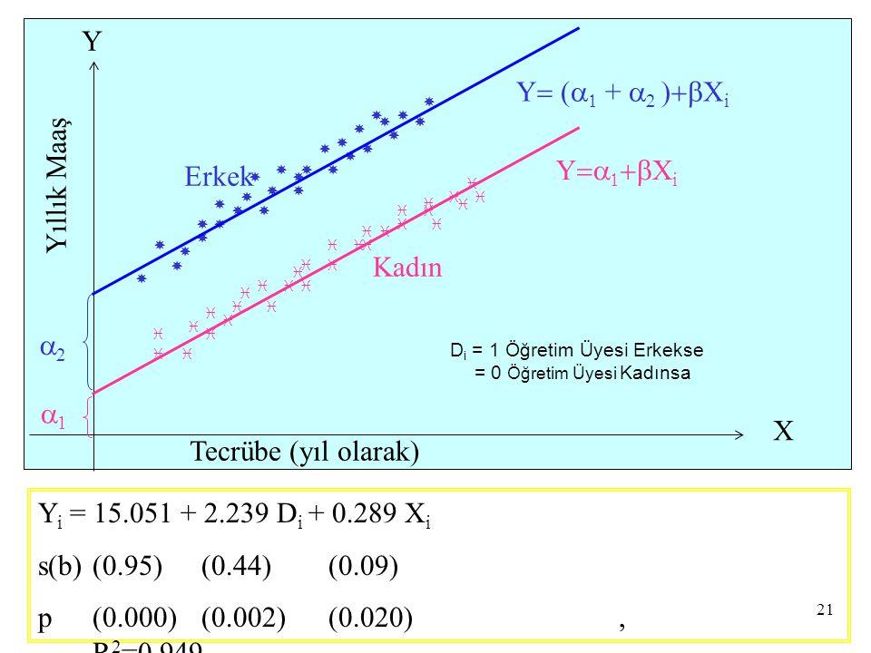 Y Y= (a1 + a2 )+bXi Yıllık Maaş Y=a1+bXi Erkek Kadın a2 a1 X