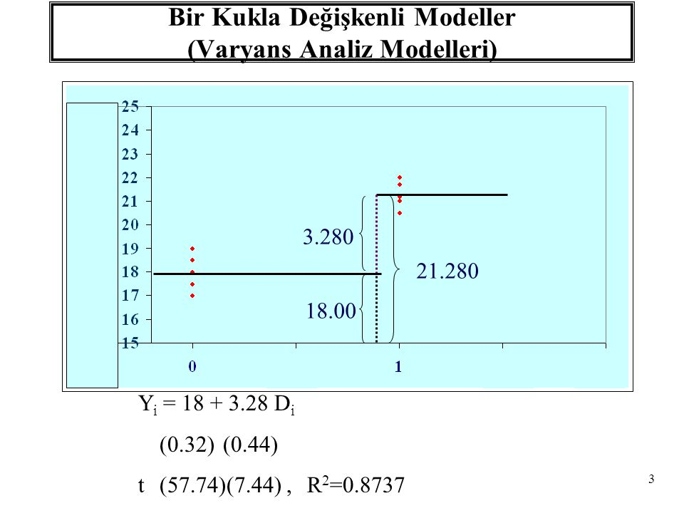 Bir Kukla Değişkenli Modeller (Varyans Analiz Modelleri)