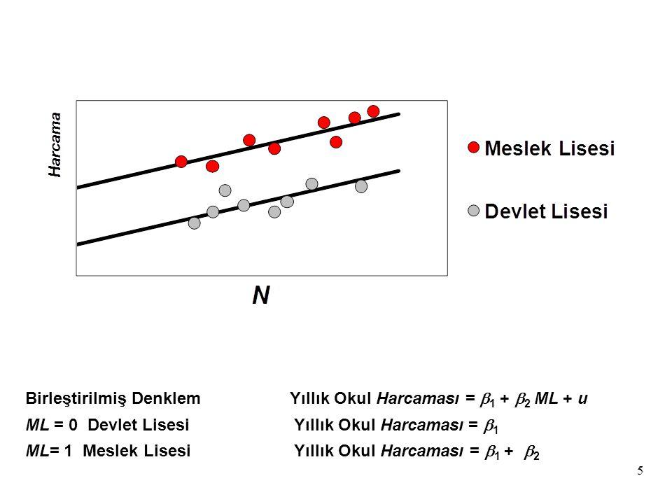 Birleştirilmiş Denklem Yıllık Okul Harcaması = b1 + b2 ML + u