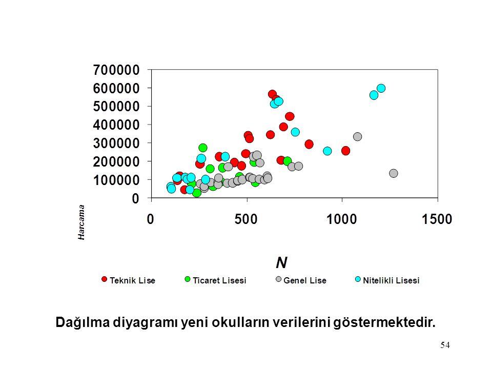 Dağılma diyagramı yeni okulların verilerini göstermektedir.