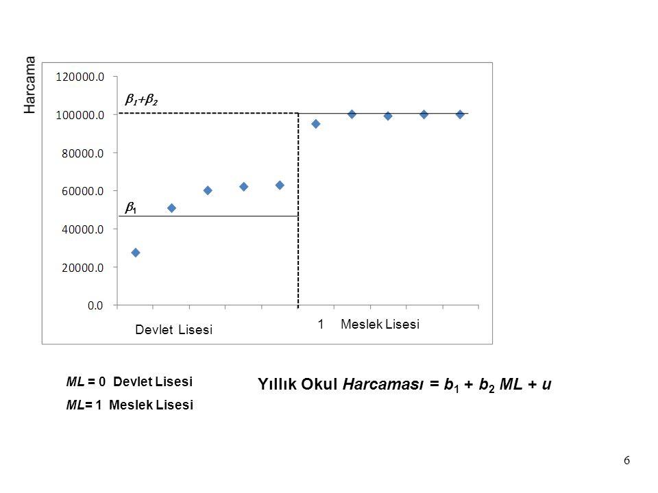 Yıllık Okul Harcaması = b1 + b2 ML + u