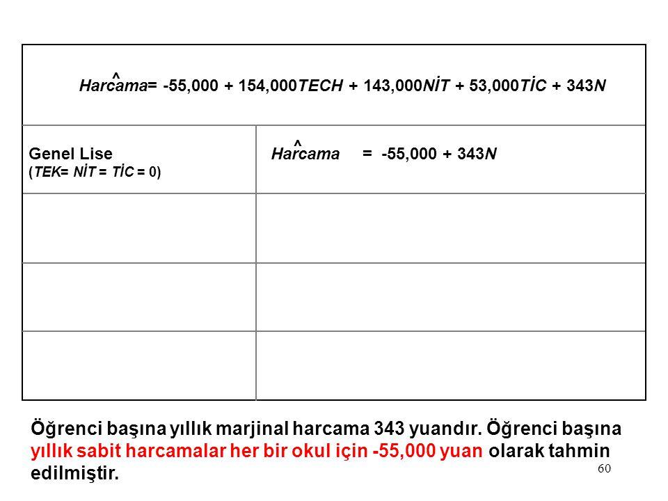 Harcama= -55,000 + 154,000TECH + 143,000NİT + 53,000TİC + 343N