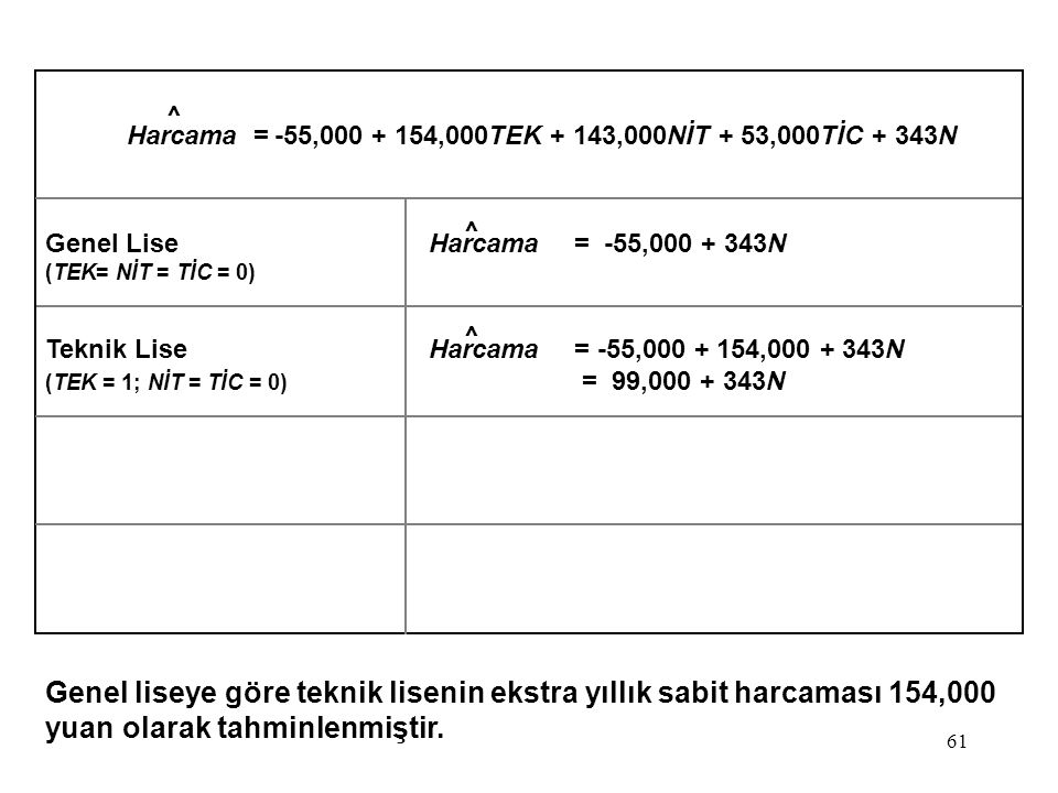 Harcama = -55,000 + 154,000TEK + 143,000NİT + 53,000TİC + 343N