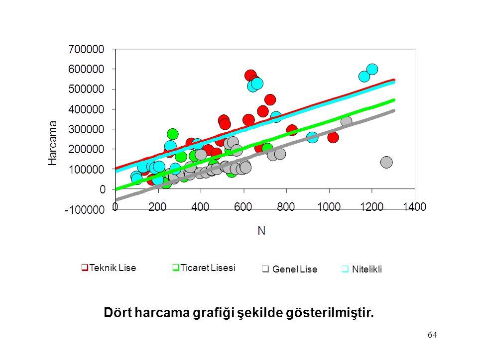 Dört harcama grafiği şekilde gösterilmiştir.