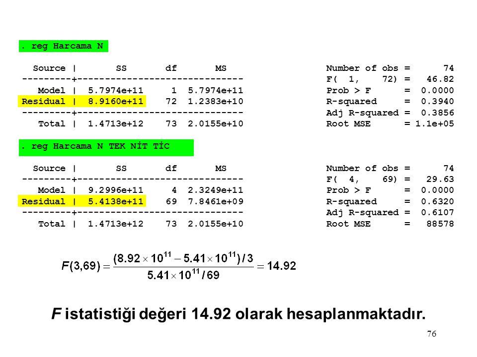 F istatistiği değeri 14.92 olarak hesaplanmaktadır.