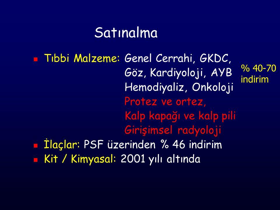 Satınalma Tıbbi Malzeme: Genel Cerrahi, GKDC, Göz, Kardiyoloji, AYB