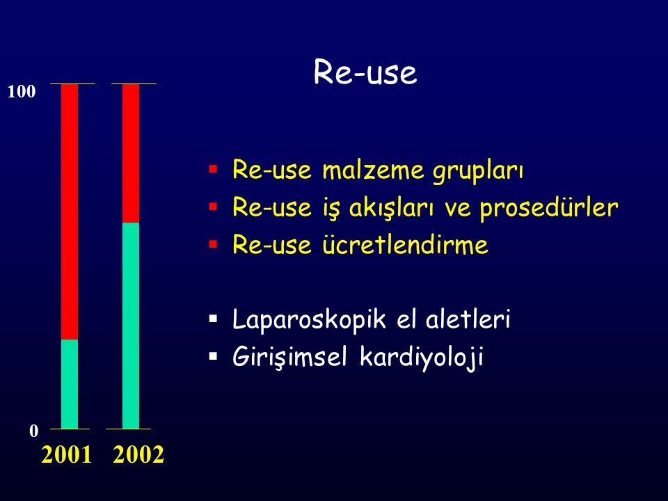 Re-use Re-use malzeme grupları Re-use iş akışları ve prosedürler