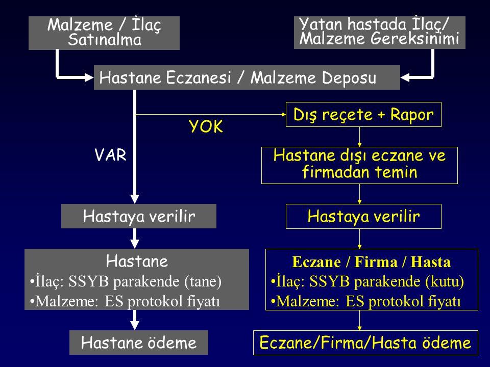 Malzeme / İlaç Satınalma Yatan hastada İlaç/ Malzeme Gereksinimi