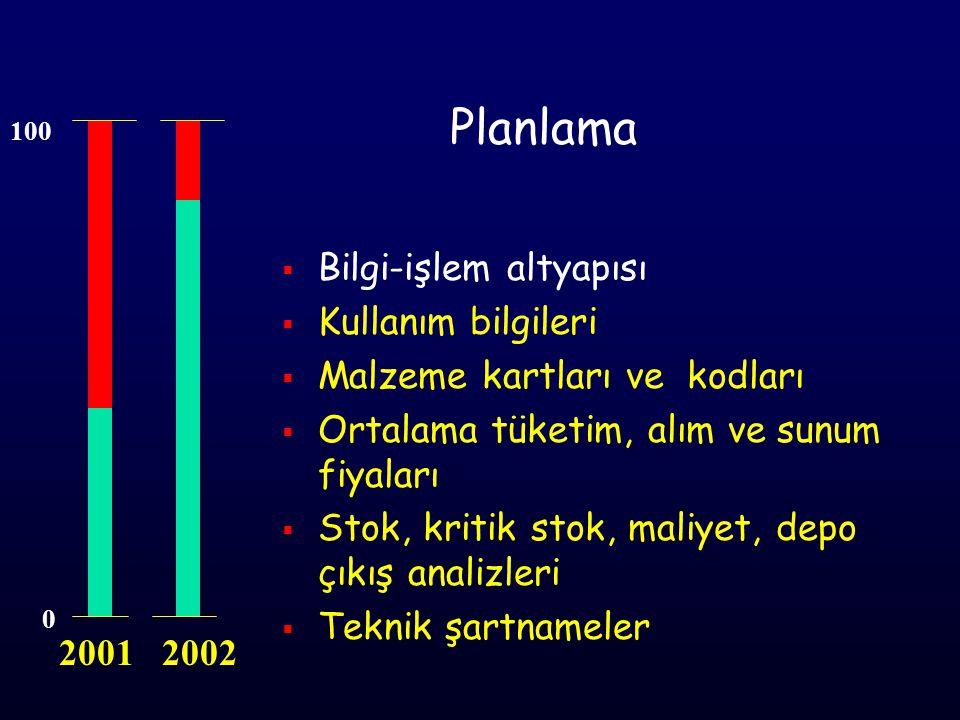 Planlama Bilgi-işlem altyapısı Kullanım bilgileri