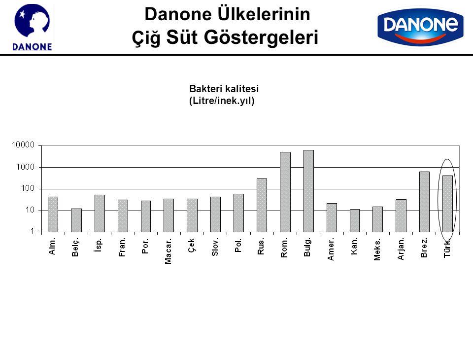 Danone Ülkelerinin Çiğ Süt Göstergeleri