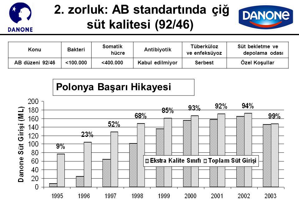 2. zorluk: AB standartında çiğ süt kalitesi (92/46)