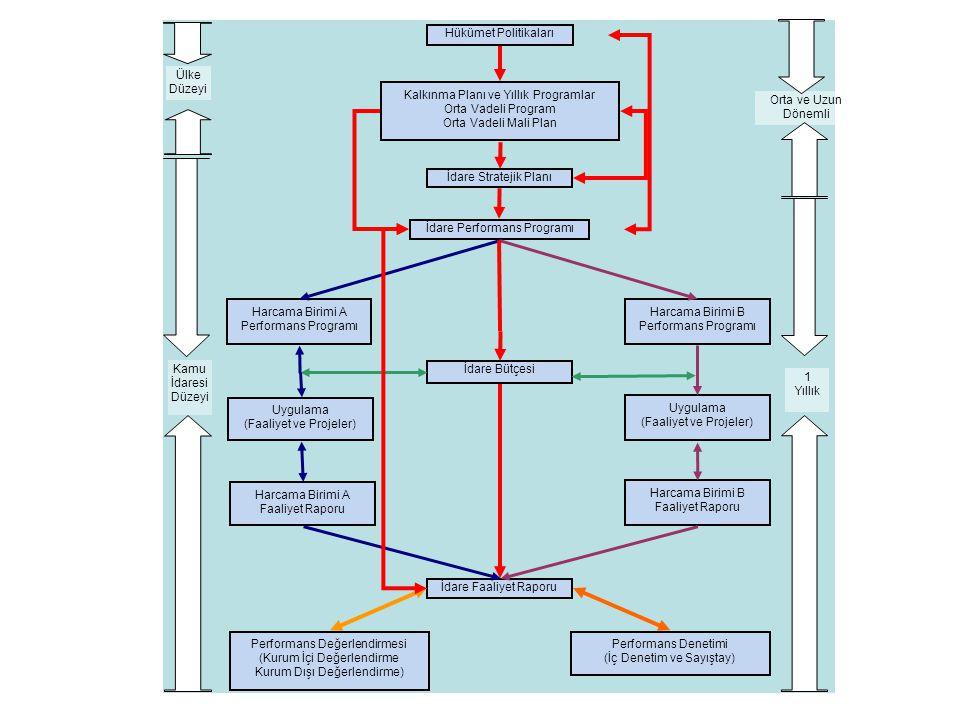 Kalkınma Planı ve Yıllık Programlar Orta Vadeli Program