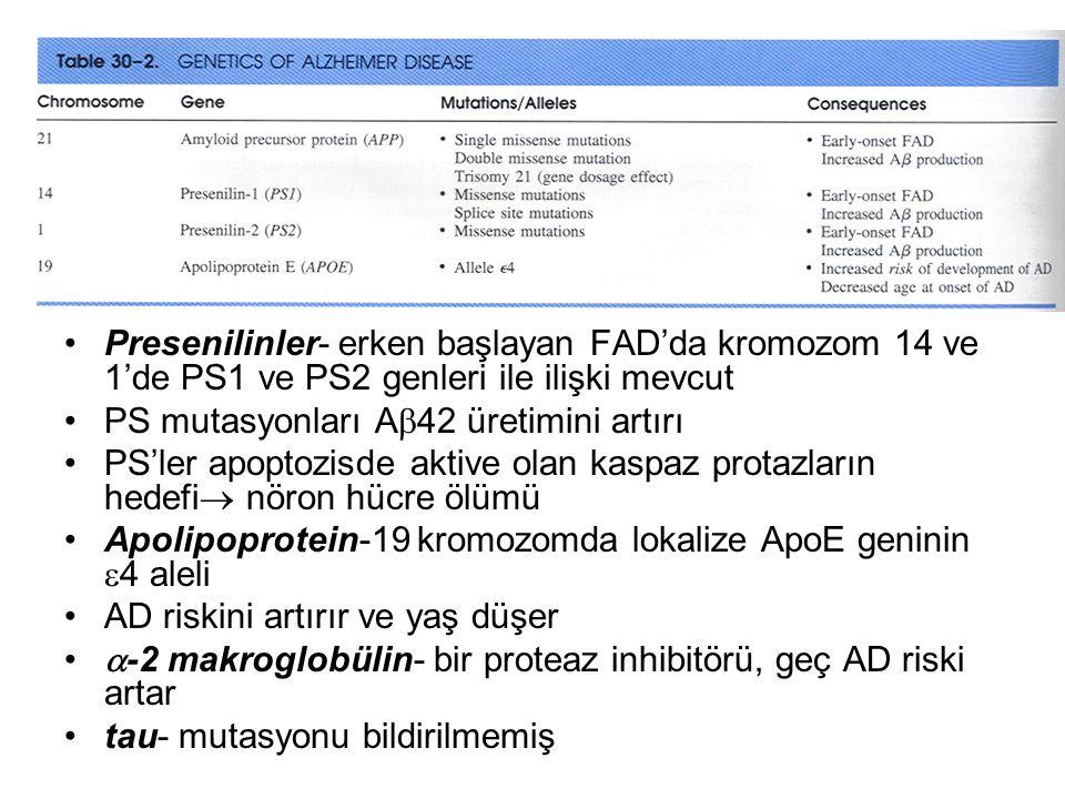 Presenilinler- erken başlayan FAD'da kromozom 14 ve 1'de PS1 ve PS2 genleri ile ilişki mevcut