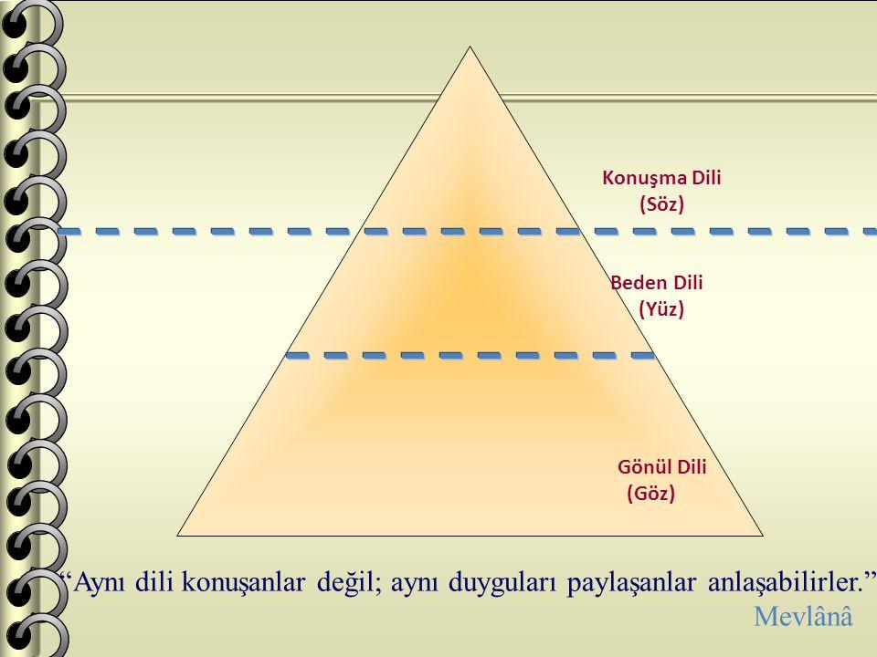 Konuşma Dili (Söz) Beden Dili. (Yüz) Gönül Dili. (Göz) Aynı dili konuşanlar değil; aynı duyguları paylaşanlar anlaşabilirler.