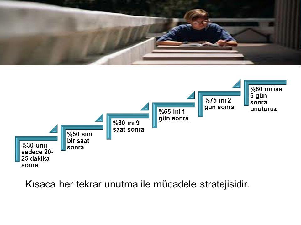 Kısaca her tekrar unutma ile mücadele stratejisidir.