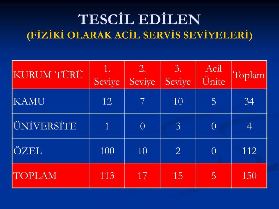 TESCİL EDİLEN (FİZİKİ OLARAK ACİL SERVİS SEVİYELERİ)