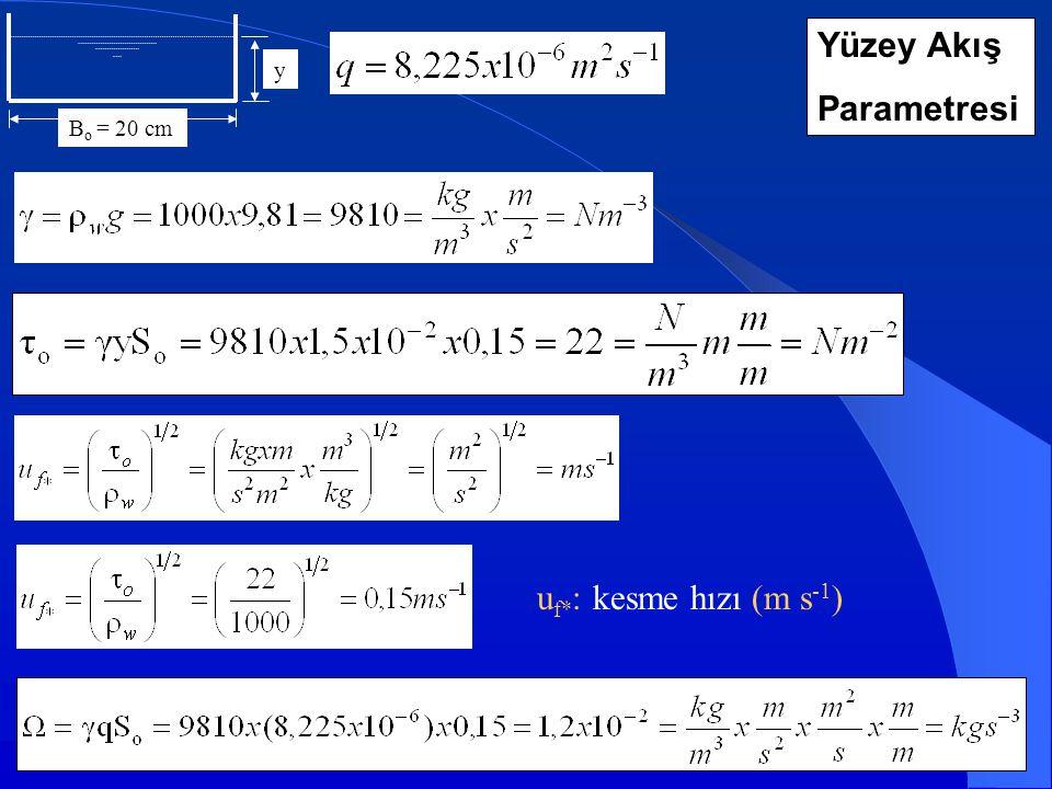 Bo = 20 cm y Yüzey Akış Parametresi uf*: kesme hızı (m s-1)