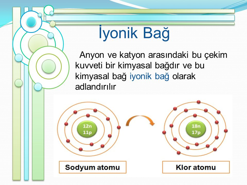 İyonik Bağ Anyon ve katyon arasındaki bu çekim kuvveti bir kimyasal bağdır ve bu kimyasal bağ iyonik bağ olarak adlandırılır.