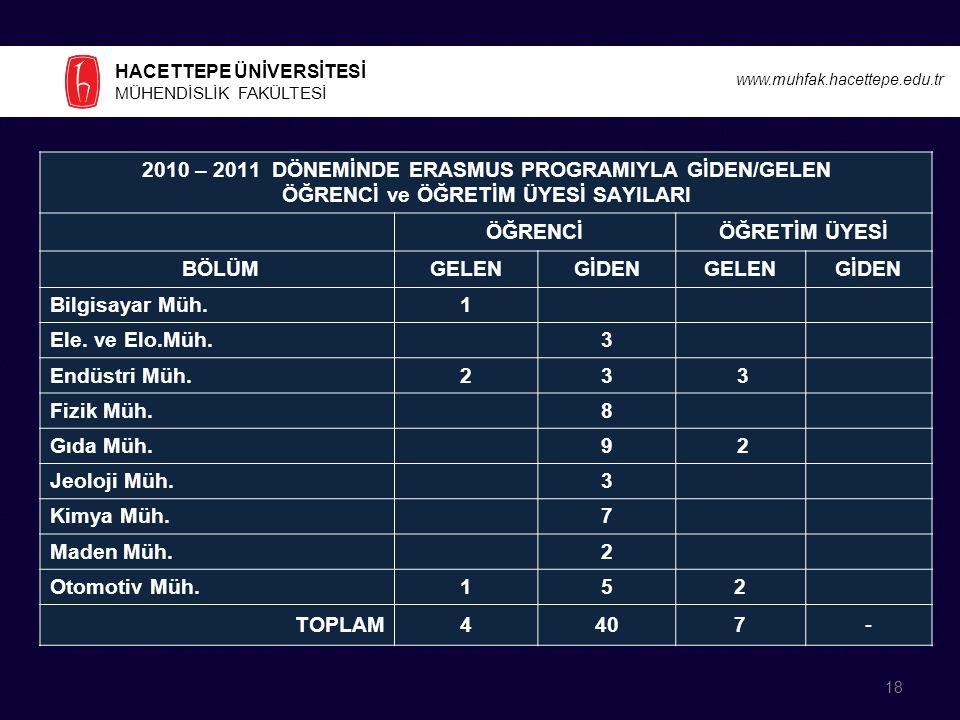 2010 – 2011 DÖNEMİNDE ERASMUS PROGRAMIYLA GİDEN/GELEN