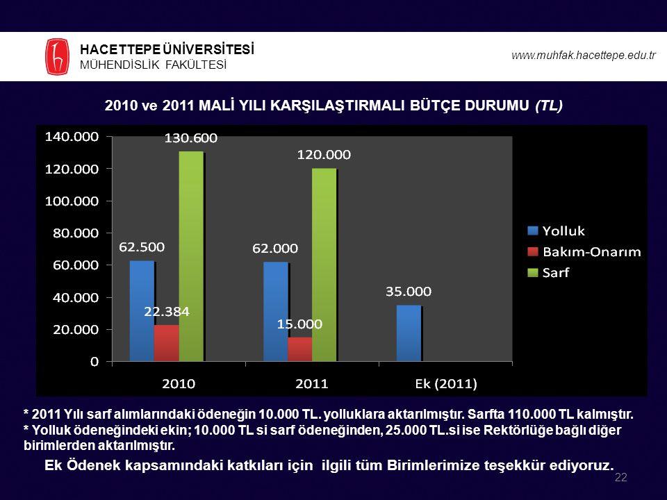 2010 ve 2011 MALİ YILI KARŞILAŞTIRMALI BÜTÇE DURUMU (TL)