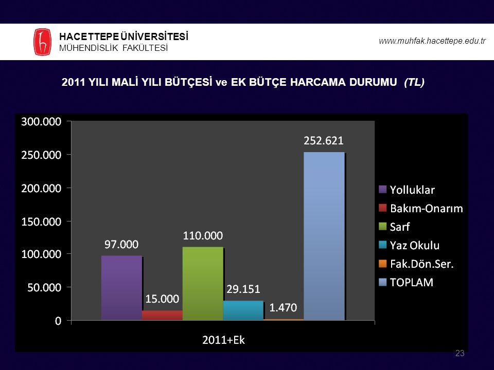 2011 YILI MALİ YILI BÜTÇESİ ve EK BÜTÇE HARCAMA DURUMU (TL)