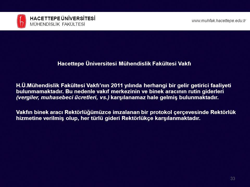 Hacettepe Üniversitesi Mühendislik Fakültesi Vakfı