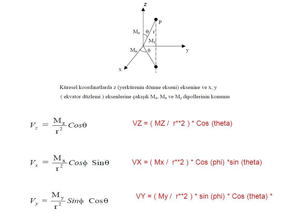VZ = ( MZ / r**2 ) * Cos (theta)