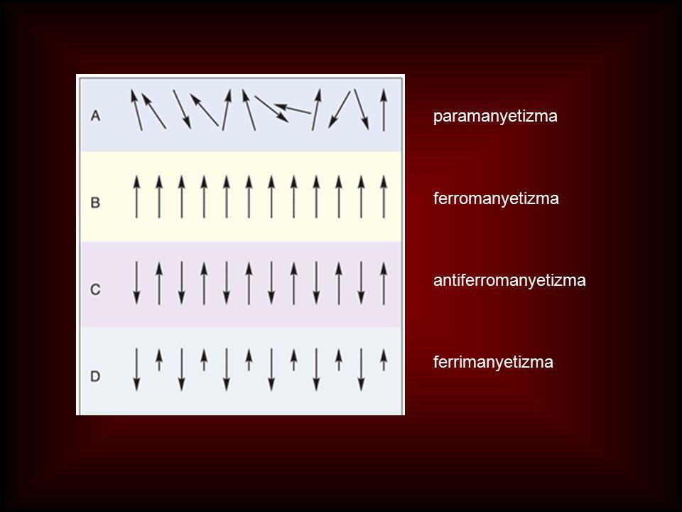 paramanyetizma ferromanyetizma antiferromanyetizma ferrimanyetizma