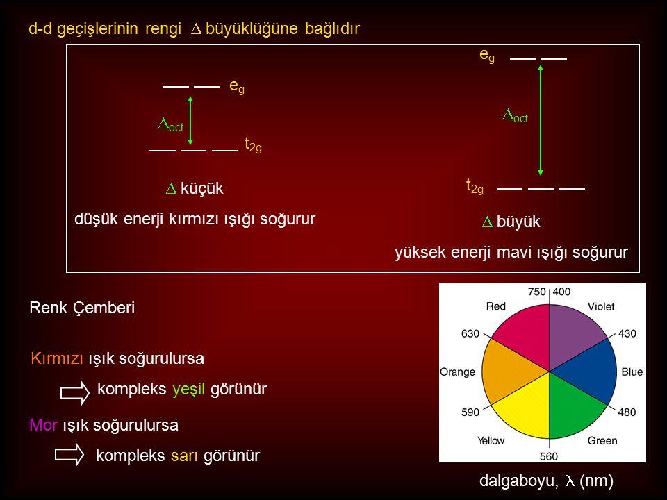 d-d geçişlerinin rengi D büyüklüğüne bağlıdır eg