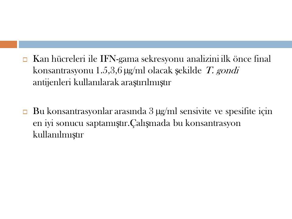 Kan hücreleri ile IFN-gama sekresyonu analizini ilk önce final konsantrasyonu 1.5,3,6 µg/ml olacak şekilde T. gondi antijenleri kullanılarak araştırılmıştır
