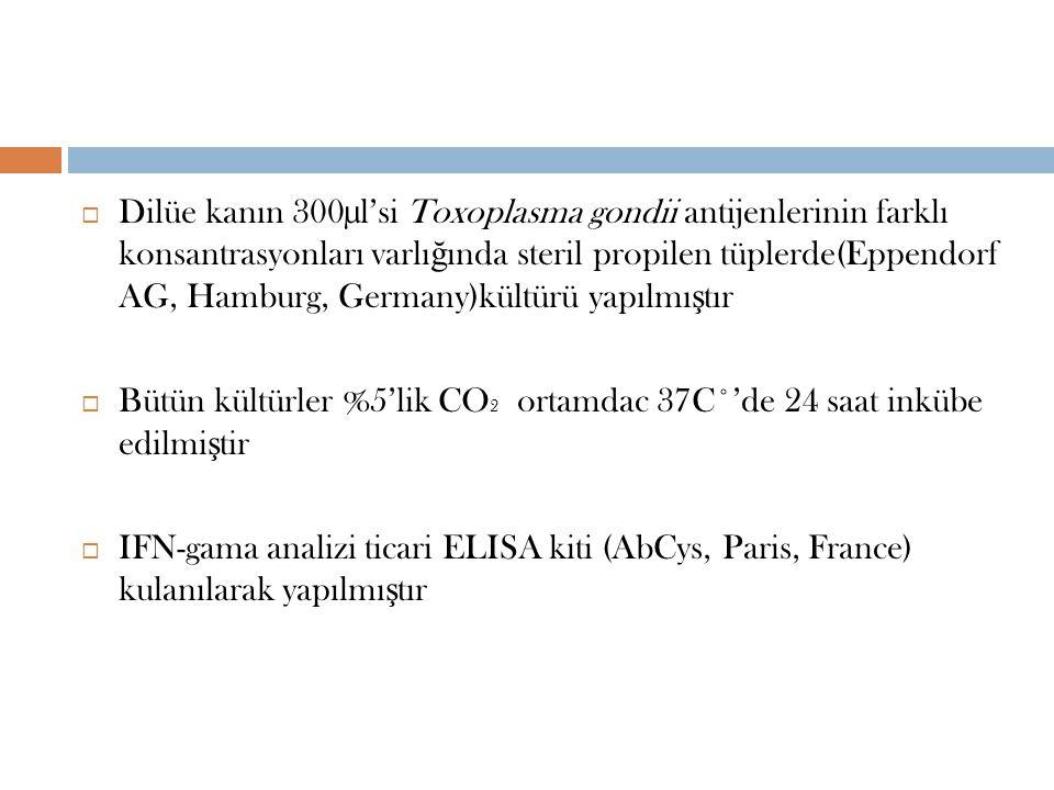 Dilüe kanın 300µl'si Toxoplasma gondii antijenlerinin farklı konsantrasyonları varlığında steril propilen tüplerde(Eppendorf AG, Hamburg, Germany)kültürü yapılmıştır