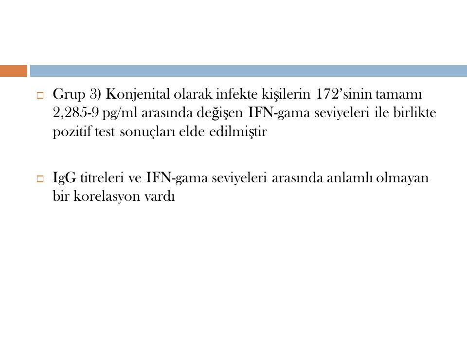 Grup 3) Konjenital olarak infekte kişilerin 172'sinin tamamı 2,285-9 pg/ml arasında değişen IFN-gama seviyeleri ile birlikte pozitif test sonuçları elde edilmiştir