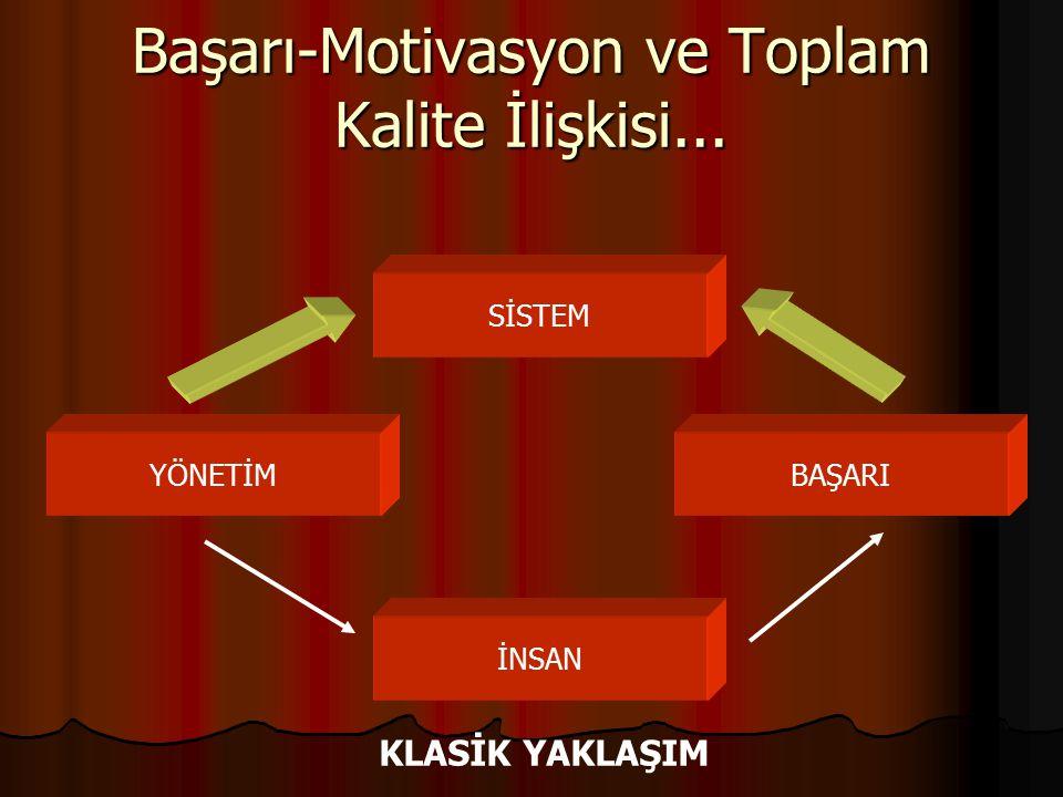 Başarı-Motivasyon ve Toplam Kalite İlişkisi...