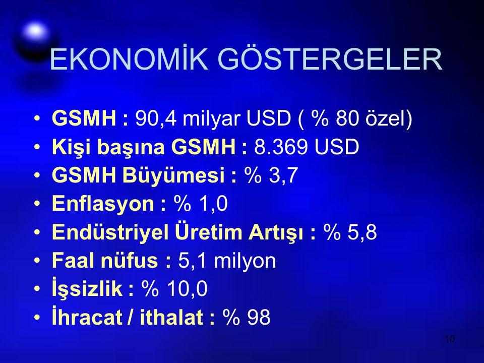 EKONOMİK GÖSTERGELER GSMH : 90,4 milyar USD ( % 80 özel)