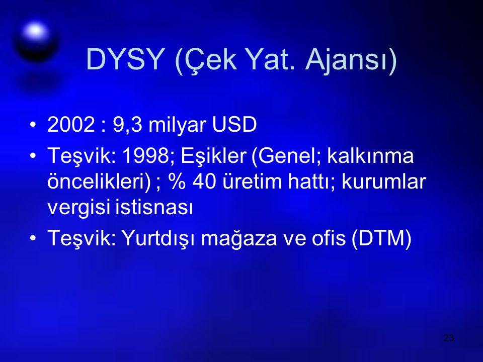 DYSY (Çek Yat. Ajansı) 2002 : 9,3 milyar USD