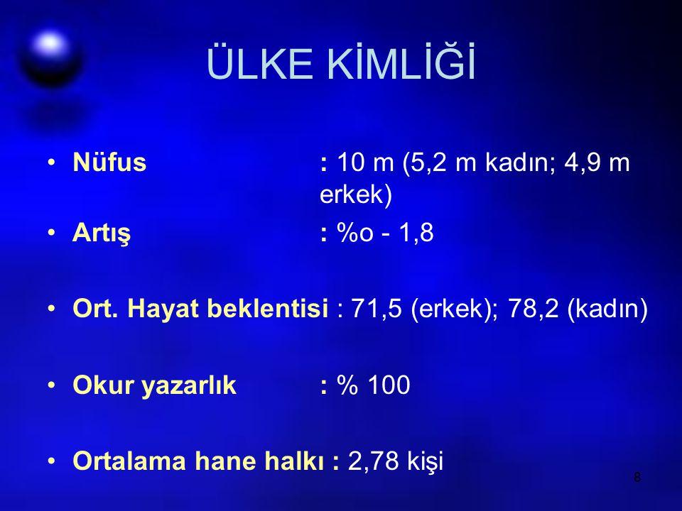 ÜLKE KİMLİĞİ Nüfus : 10 m (5,2 m kadın; 4,9 m erkek) Artış : %o - 1,8