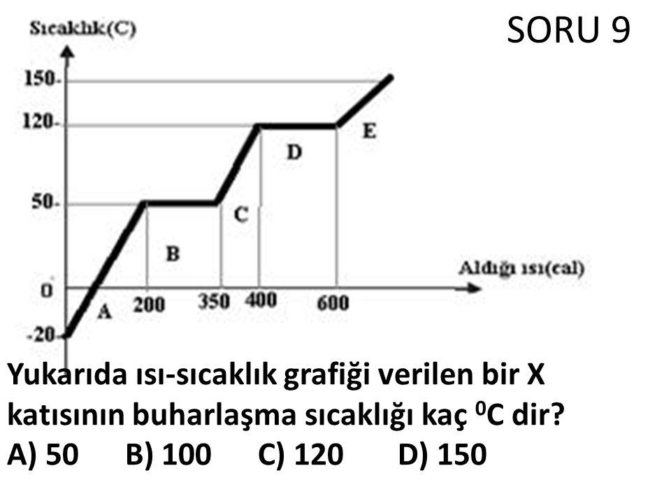 SORU 9 Yukarıda ısı-sıcaklık grafiği verilen bir X katısının buharlaşma sıcaklığı kaç 0C dir.