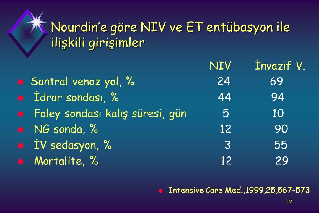 Nourdin'e göre NIV ve ET entübasyon ile ilişkili girişimler