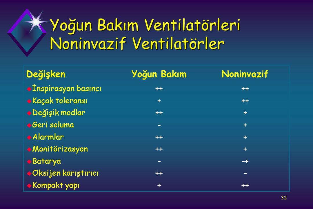 Yoğun Bakım Ventilatörleri Noninvazif Ventilatörler