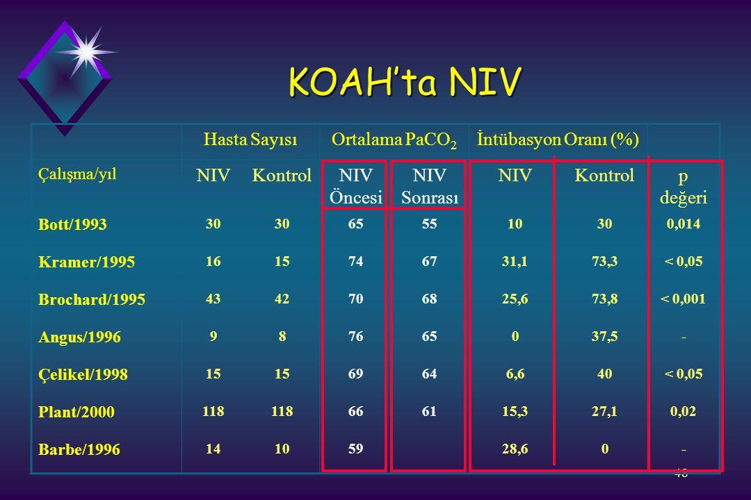 KOAH'ta NIV Hasta Sayısı Ortalama PaCO2 İntübasyon Oranı (%) NIV