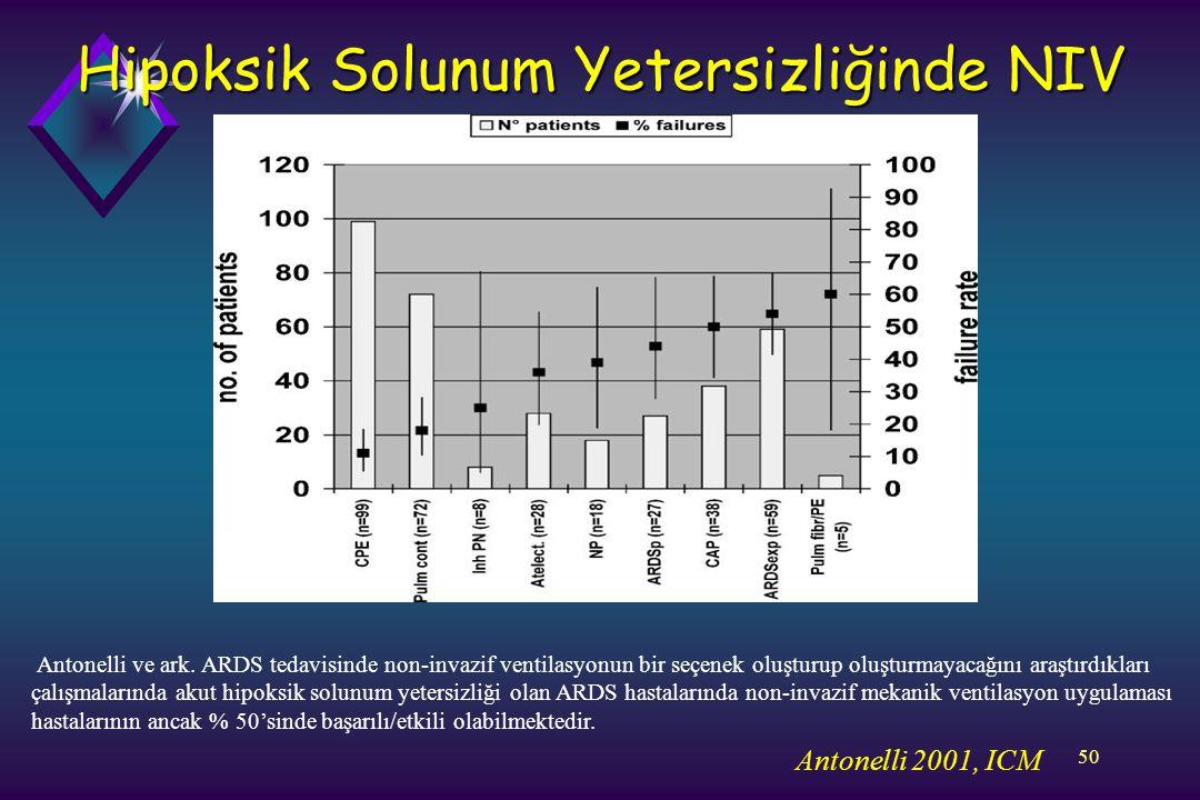 Hipoksik Solunum Yetersizliğinde NIV