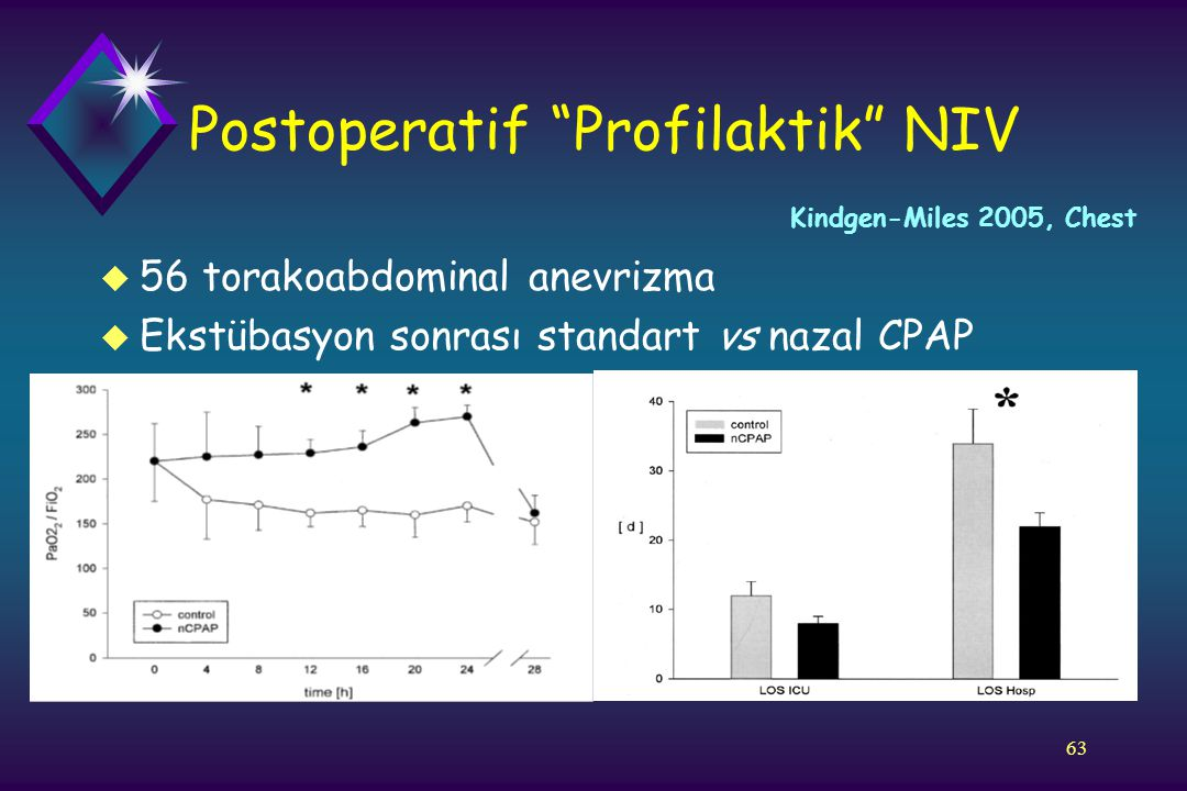 Postoperatif Profilaktik NIV