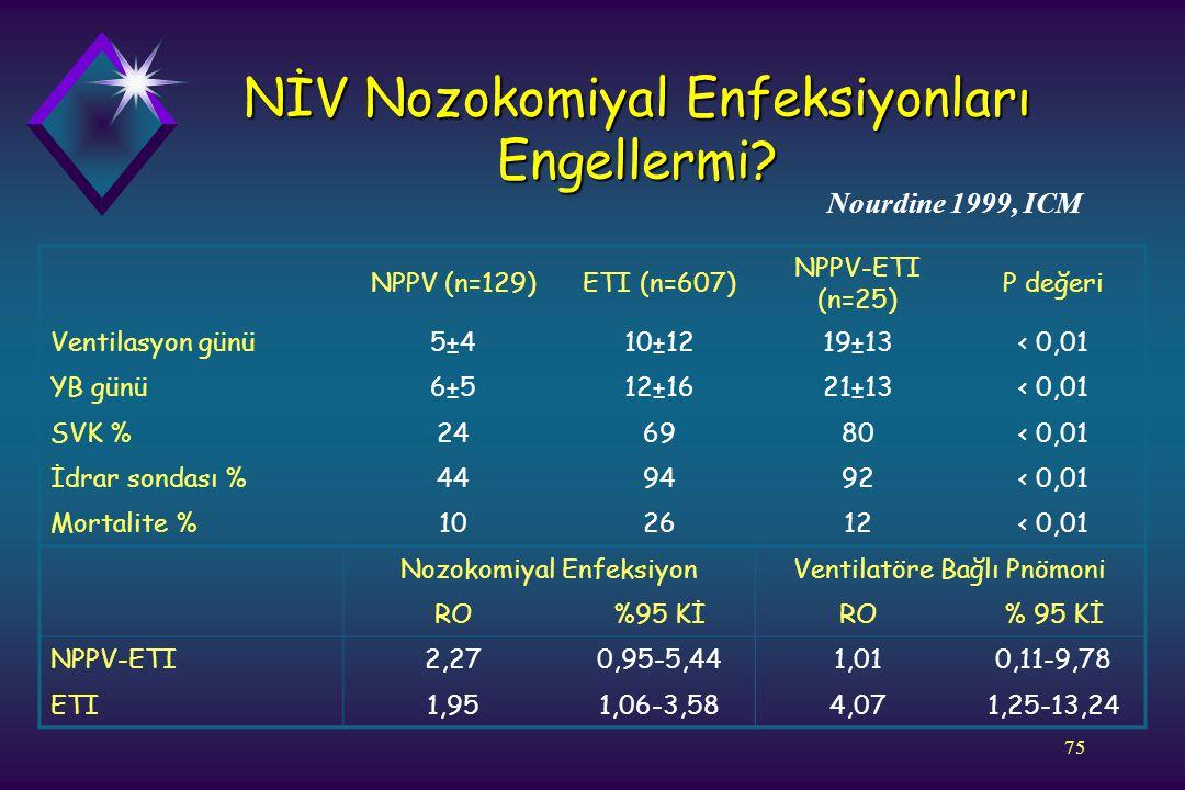 NİV Nozokomiyal Enfeksiyonları Engellermi