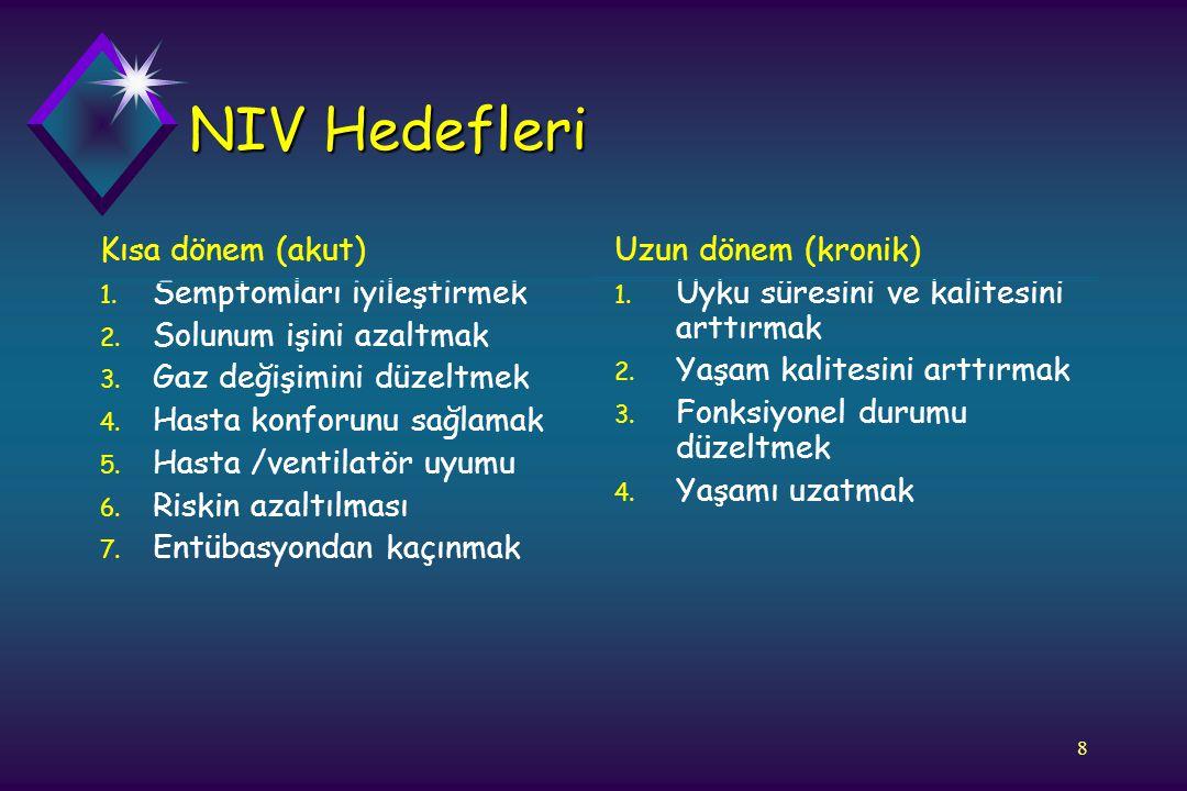 NIV Hedefleri Kısa dönem (akut) Semptomları iyileştirmek