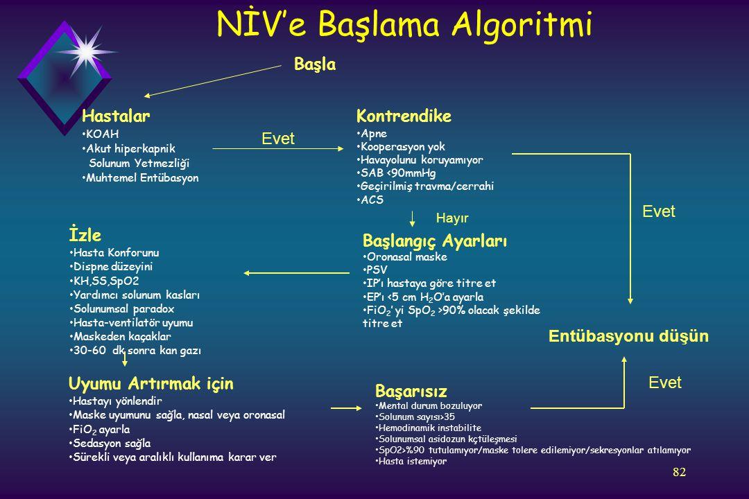 NİV'e Başlama Algoritmi