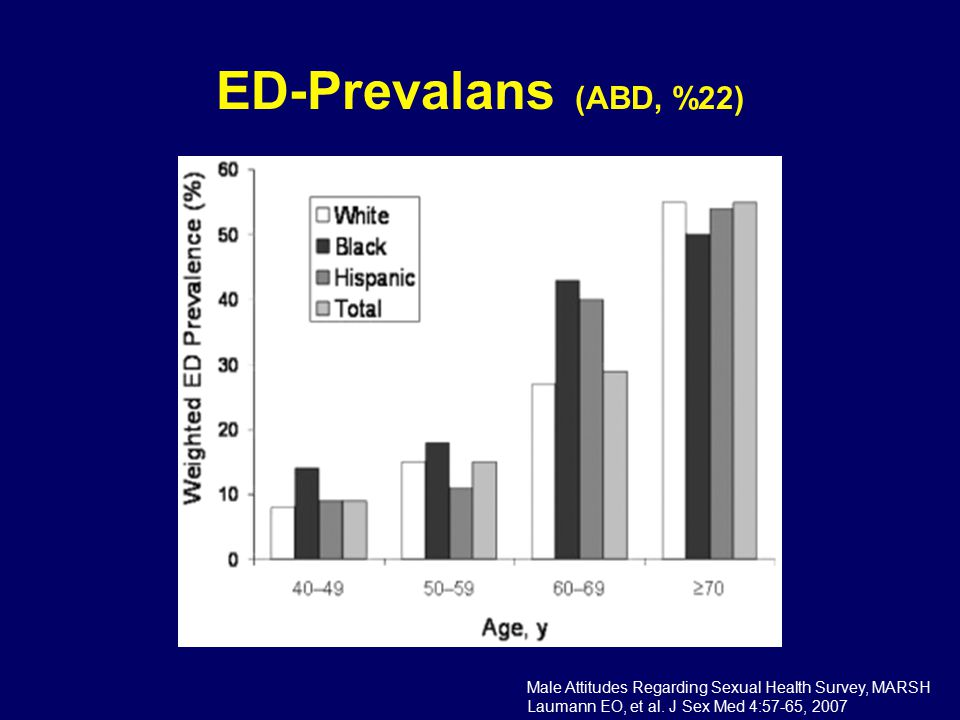 ED-Prevalans (ABD, %22) Male Attitudes Regarding Sexual Health Survey, MARSH.