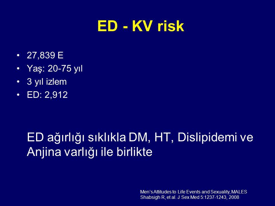 ED - KV risk 27,839 E. Yaş: 20-75 yıl. 3 yıl izlem. ED: 2,912. ED ağırlığı sıklıkla DM, HT, Dislipidemi ve Anjina varlığı ile birlikte.